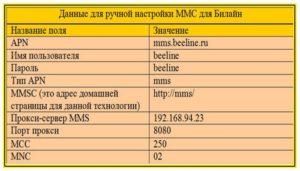 Как настроить MMS на Билайне Android