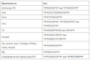 Инженерное меню Android
