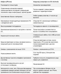 Таблица сравнения iPhone и Android